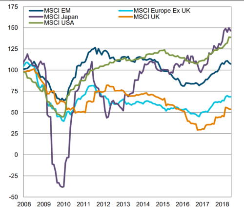 Graph show Earnings Recovery Strong in US and Japan, Weak in Europe, Tepid in Emerging Markets