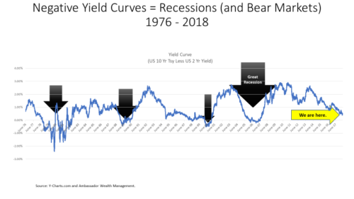 negative yield curves = recessions (and bear markets)