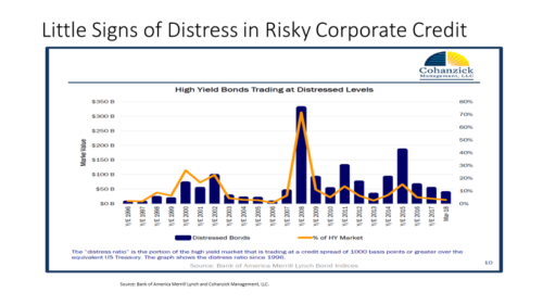 little signs of distress in risky corporate credit