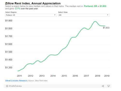 zillow rent index, annual appreciation